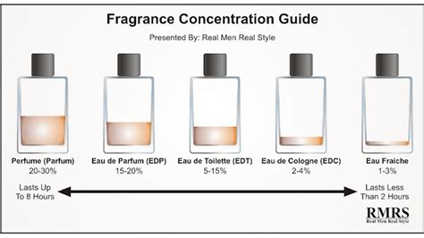 the real difference between cologne toilette and other fragrances infographic lifehacker