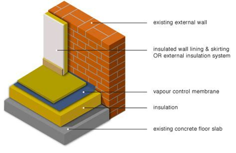 GreenSpec: Housing Retrofit: Ground Floor Insulation