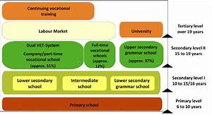 Structure of the German Education System. | Download ...
