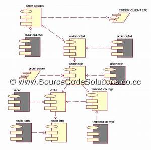 Component Diagram For Library Management System Cs Case Tools