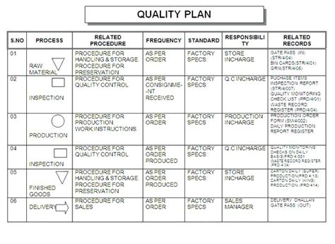 Mortgage Quality Plan Template by Quality Plan Template Image Collections Template