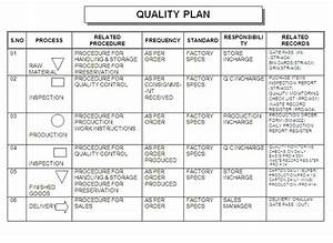 Quality control plan template image collections template for Mortgage quality control plan template