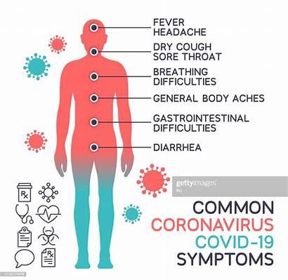 Symptoms Coronavirus Common Covid Symptom Human Clipart