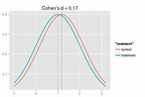 Cohens D Berechnen : graphical understanding of cohen 39 s d effect size ~ Themetempest.com Abrechnung