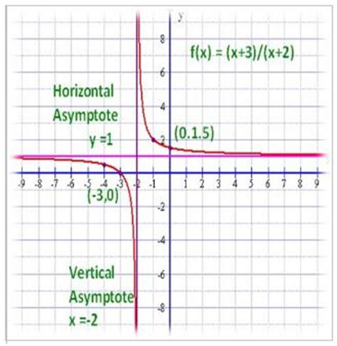 Graphing Rational Functions Math@tutorvistacom
