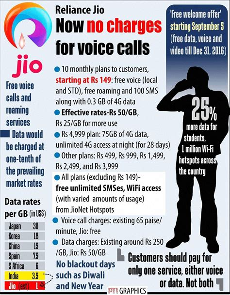 reliance jio s launch news causes whopping rs 13 000 cr loss to airtel idea rcom