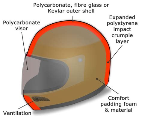 Motorcycle Helmets And Visors Law