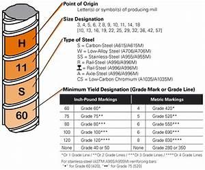 Crsi Rebar Markings Guide