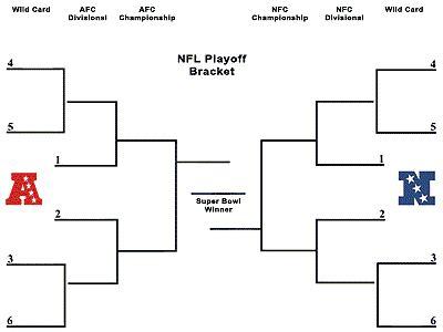 nfl playoff predictions  talon