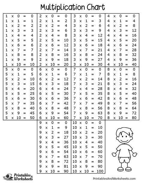 multiplication charts printables worksheets