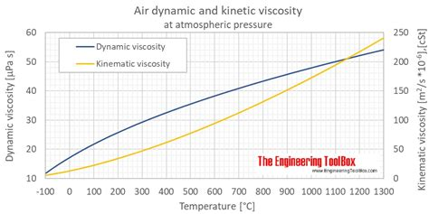 engineering toolbox density  air  volvo reviews