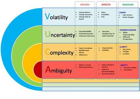 startups   vuca world leadership management