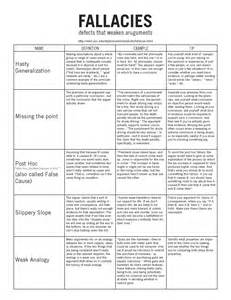 Logical Fallacies Hand Out