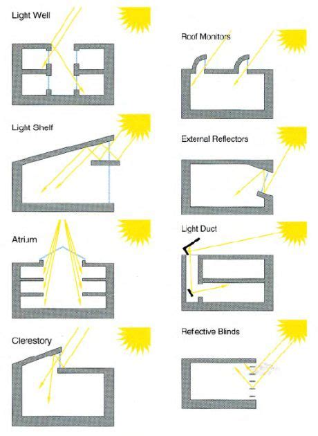 Light Roof Diagram by Light And Roof Relationship Arch Drawings Sustainable