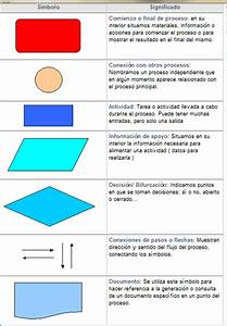Conceptos De Six Sigma  Herramientas  Diagrama De Flujo De