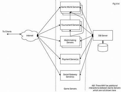 Architecture Deployment Server Classical Diagram Mmo Side