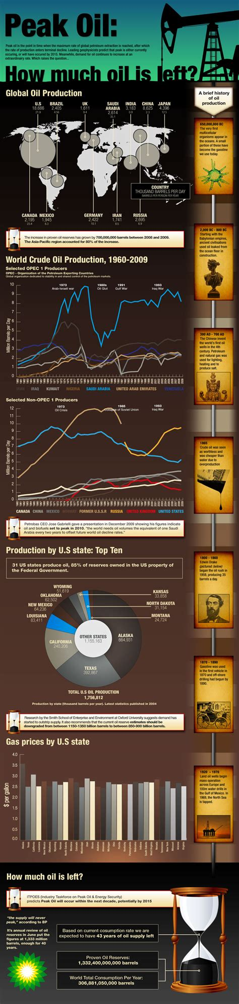 Infographic How Much Oil Is Left?  Didactic Discourse