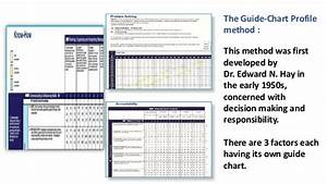 Point Ranking Method Of Job Evaluation