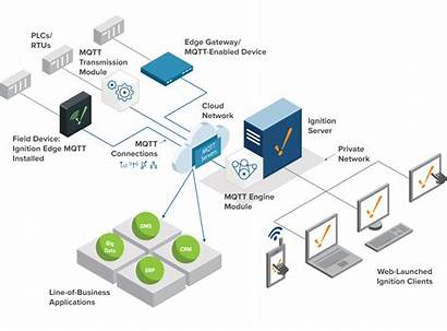 Iiot Architecture System Architectures Mqtt Cloud Ignition