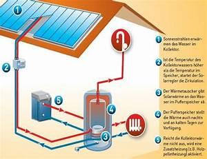 Solarthermie Berechnen : warmwasserbereitung mit solarunterst tzung solarthermie ~ Themetempest.com Abrechnung