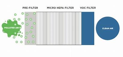 Filter Hepa Micro Carbon Medic Series Technology