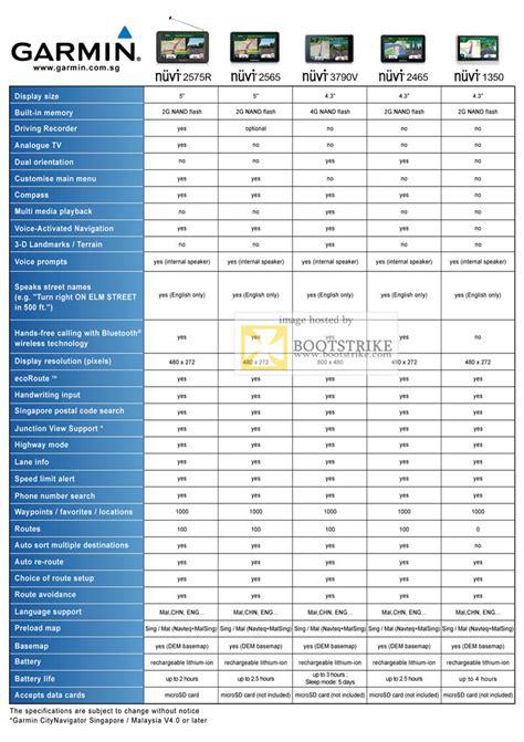 allbright garmin gps nuvi      comparison chart comex  price list