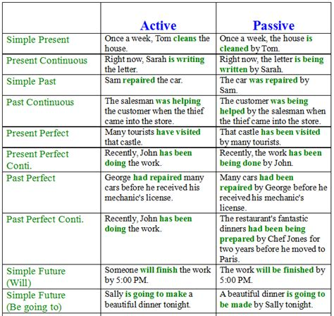 passive voice  english examples  exercises learn