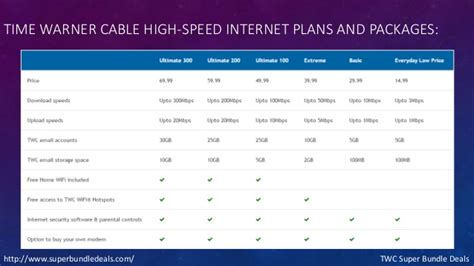 Time Warner Cable High-speed Internet Plans And Packages