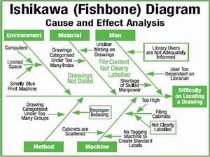 Ishikawa U0026 39 S Fish Bone