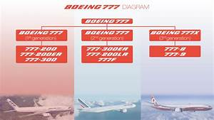 The Boeing 777  It Is Not As Easy As You Think  Part 1