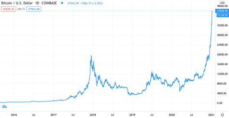Bitcoin's funding rate plays a crucial role in maintaining the price of perpetual contracts. Bitcoin: why the value has exploded - and the place it goes from right here - Earn Bitcoin