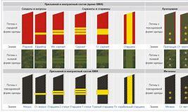 погоны и звания армии рф