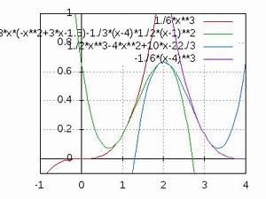 Splines Berechnen : ws spline interpolation theorie ~ Themetempest.com Abrechnung