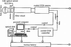 Schematic Diagram Of The All