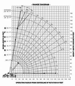 Manitex 50128 Shl Boom Truck   Range Chart