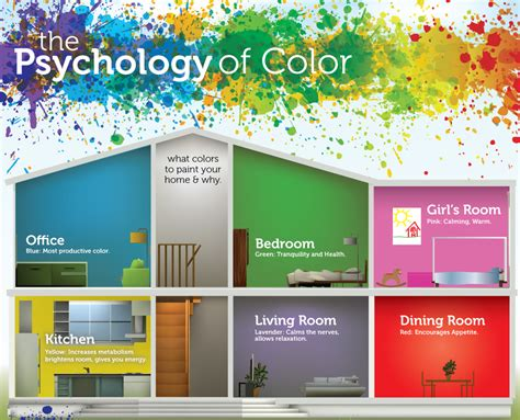 paint colors psychology paint the office blue combined properties the