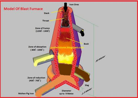 pig iron furnace diagram