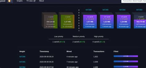 Mempool's explanation will help you understand what happens to transactions during their flight, and will also reveal the direct relationship between the memory pool and the bitcoin blockchain. Bitcoin und Fee-Transparenz - Blockchain Investment