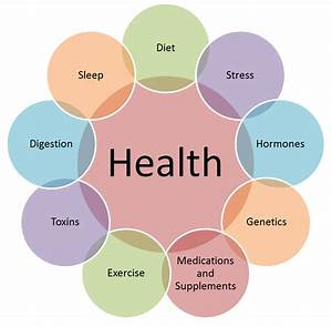7 Steps To Holistic Health