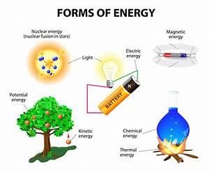 Forms of Energy - KidsPressMagazine.com