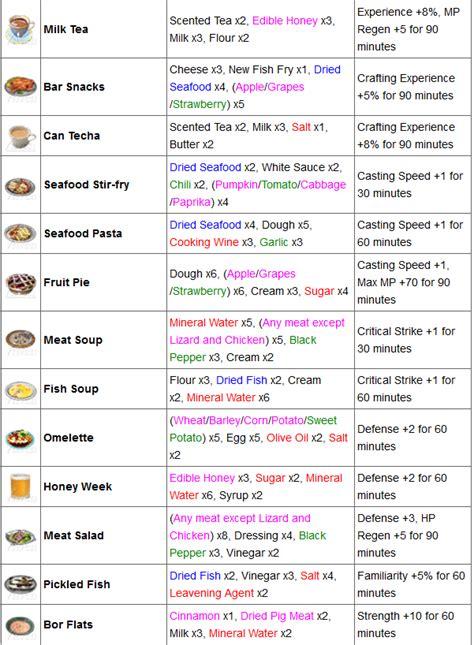 ustensiles de cuisine liste avec image gourmandise en image
