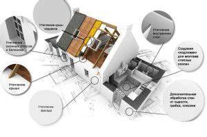 Основные способы утепления зданий их достоинства и недостатки . Статья в журнале Молодой ученый