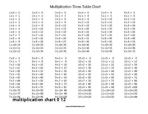 blank multiplication table worksheet  brokeasshomecom