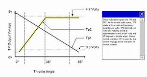 Throttle Position Sensor Problem
