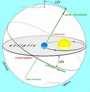 File:Earths orbit and ecliptic.PNG - Wikipedia