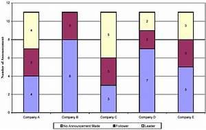 Bar Chart    Bar Graph  Examples  Excel Steps  U0026 Stacked