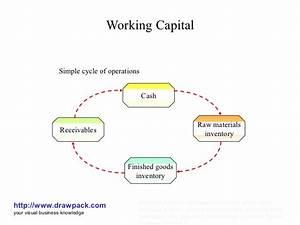 Working Capital Management Model