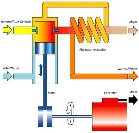 kosten mini bhkw bhkw funktionsweise wie funktioiert ein blockheizkraftwerk