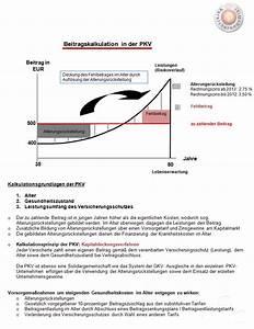 Pkv Beitrag Berechnen : beitragskalkulation in der pkv ~ Themetempest.com Abrechnung