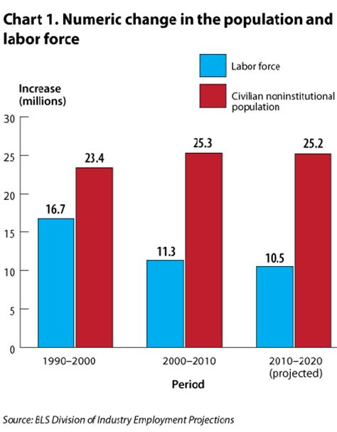us bureau labor statistics bureau of labor statistics the indians abroad